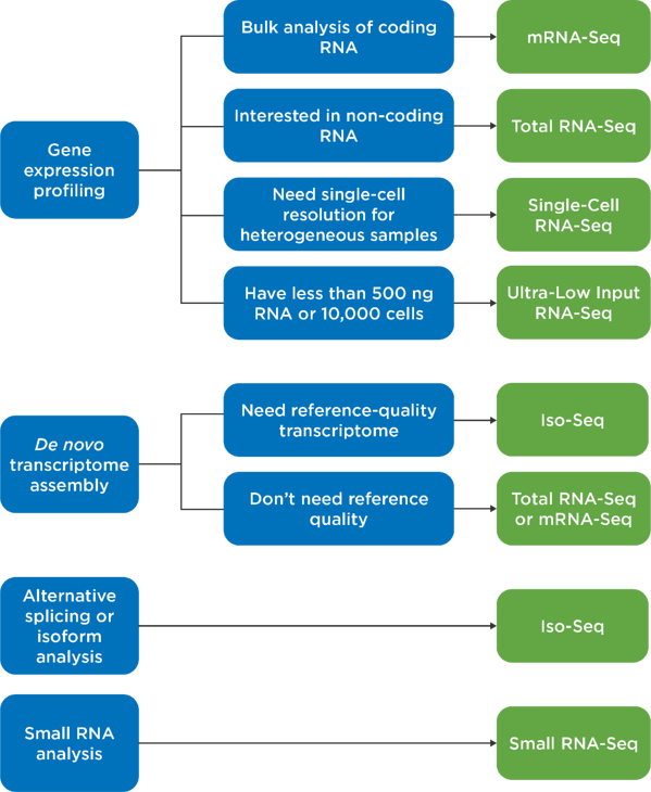 RNA-Seq Selection Guide-2